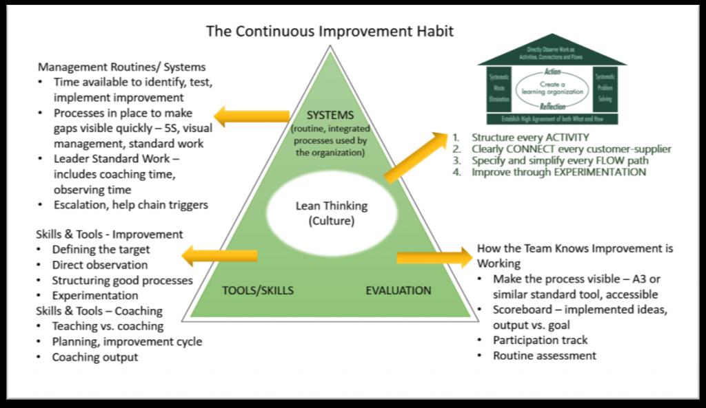continuous-improvement