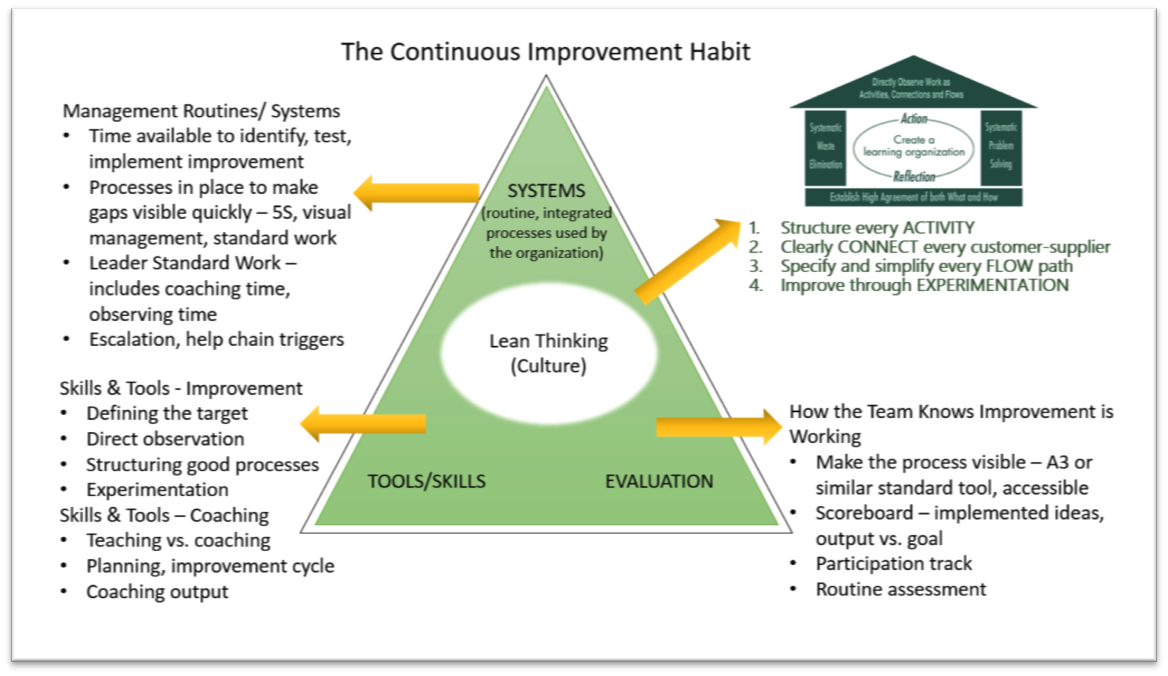 Continuous Improvement Archives Lean Learning Center